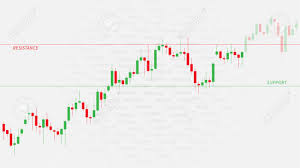 Financial Candlestick Chart Graph With Support And Resistance