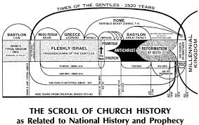 Baptist Timeline Chart Church History Chart Victory Bible Baptist Church