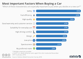 Consumer Behavior Chart Chart Most Important Factors When Buying A Car Statista