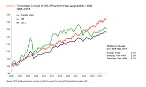 Inflation Was Low In 2017 But Concerns Remain Seeking Alpha