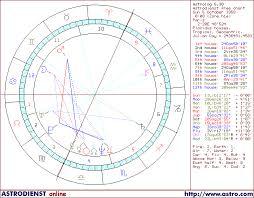 Horoscope Of France Astrology Chart Of France