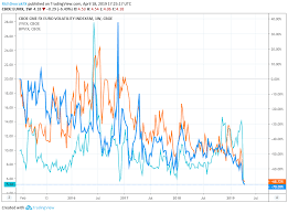 What Could Collapsing Currency Volatility Spell For The