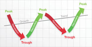 Business Cycle Chart The Business Cycle Financial Directions