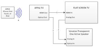 apple tv connection diagram
