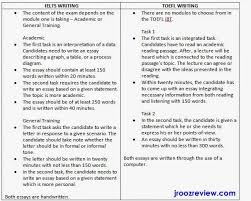 General Essay Topics In English Ap English Literature Essay