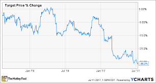 Target Stock Chart 3 Signs You Should Sell Target Corporation Stock The