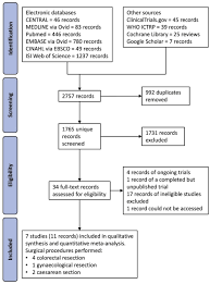 For many of us coffee is one of the most consistent, maybe even sacred rituals we have. Coffee To Go The Effect Of Coffee On Resolution Of Ileus Following Abdominal Surgery A Systematic Review And Meta Analysis Of Randomised Controlled Trials Clinical Nutrition