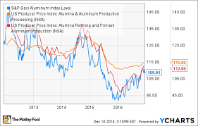Aa Stock Chart Alcoa Corporation Stock Is Up 32 Since Split Buy Or Sell