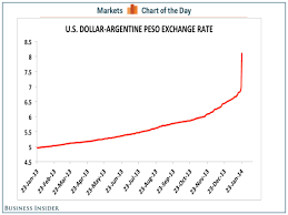 Argentine Peso To Dollar Chart Chart Of The Day Business Insider