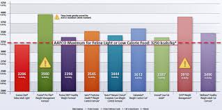 Cat Food Carbohydrate Chart Compare Calories In Pet Food To Other Brands Hills Pet