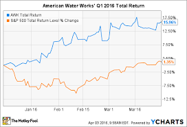 Why American Water Works Stock Returned A Whopping 16 In