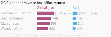 Dc Extended Universe Box Office Returns