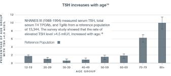 Hypothyroidism Patients Synthroid Levothyroxine Sodium