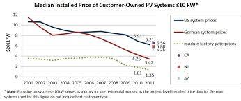 solar installation cost. Plain Solar LBNL Installed Rooftop Solar Costs US V Germany Inside Solar Installation Cost C