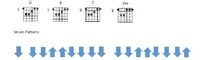 Riptide Strumming Pattern Mesmerizing Free Lessons McCormick Guitar Lessons