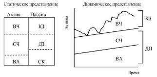 Модели финансового управления оборотными активами В теории  С позиции ликвидности эта модель также рискованна т к в реальной жизни ограничиться минимумом оборотных средств весьма сложно