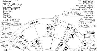 Julian Assange Natal Chart Stars Over Washington Natal Horoscopes Assange With Bannon