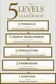 John Maxwell 5 Levels Of Leadership Maxwell 5 Levels Ceelo