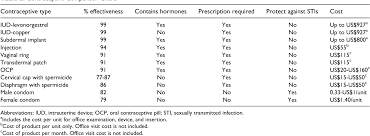 Contraception Comparison Chart Table 2 From Contraceptive Methods Semantic Scholar