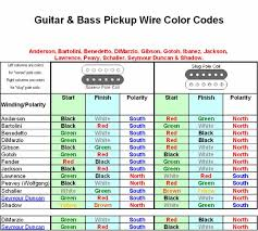 119 best images about guitarras mics y circuitos pickup wire colors and polarity