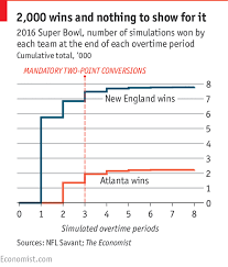 Football 2 Point Conversion Chart Overtime Rules In American Football Tom Brady 4 8 Time