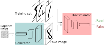 Guide gans Skymind Networks To Adversarial A Generative Beginner 's pqwH0gE