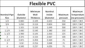 Schedule 40 Pvc Pipe Flow Chart Aquarium Plumbing Pipe And Fittings Reef Aquarium
