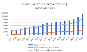 Benzodiazepines And Opioids National Institute On Drug
