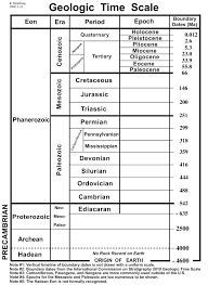 Timeline   Geologic time scale      s board   Pinterest     Pinterest The geologic time scale from     million years ago to the present  showing  major evolutionary