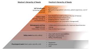 Maslow Hierarchy Of Needs Hierarchy Of Needs Center For Care Innovations