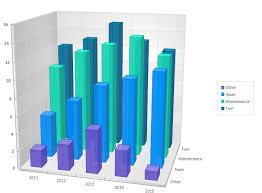 3d Bar Chart Matlab Multiple Series 3d Bar Charts Data Viz Project