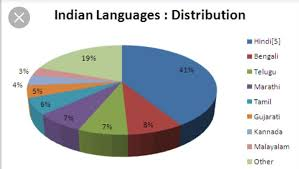 Languages Spoken In India Pie Chart Make A Pie Chart On Scheduled Languages Of India Brainly In