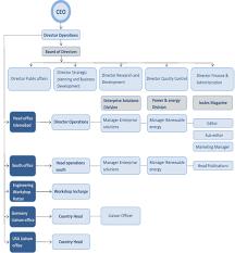 Weltkonnect Orginizational Chart