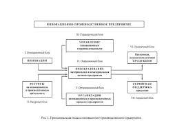 Реферат Линейная организационная структура ru  собой единую экономическую систему интегрирующую научные технические технологические производственные финансовые информационные ресурсы
