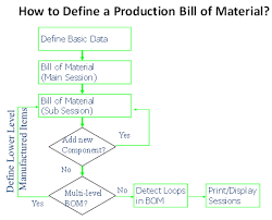 Production Module - Bom And Routing