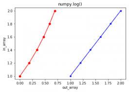 Numpy Log In Python Geeksforgeeks