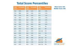 Nwea Map Test Scores Chart Nwea Math Percentile Chart 2019
