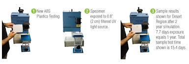 Accelerated Outdoor Uv Sun Fade Testing Service Solarlight