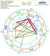 Johnny Cash Birth Chart Decoding The Most Elevated Planet In The Horoscope Astrodienst