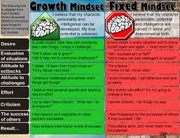 Fixed Vs Growth Mindset Chart Be Bold Be Brainy Cshs Teacher Resources 2017 18