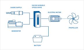 what is an ac drive and how does it work vacon diagram 3
