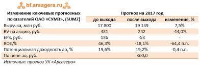 Среднеуральский медеплавильный завод sumz Итоги мес г  Изменение ключевых прогнозных показателей ОАО СУМЗ sumz Прогноз на 2017 год