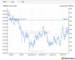 Platinum Price Jumps Palladium Sinks As Gold Ends Week