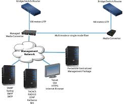 fast ethernet managed media converter module perle managed fiber links diagram