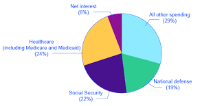 Federal Budget Pie Chart 2009 Government Spending Os Macroeconomics E2