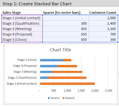 How To Create A Pyramid Chart In Excel How To Create A Sales Funnel Chart In Excel Excel Campus