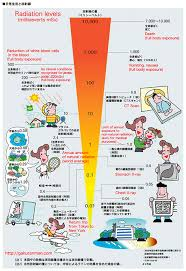 Radiation Levels Chart Joejoeboys Blog Infographic Radiation Levels Chart