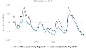 Oregon Is Finally Doing Ok Again State Unemployment Rate