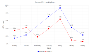 How To Bind Array Values To Make 2 Lineseries Line Chart