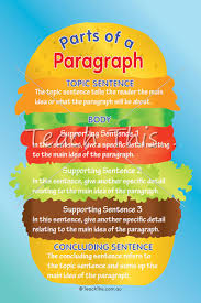 learn english essay writing  luther king essay on his speech quoti  learn to identify the parts of a paragraph  this colourful poster